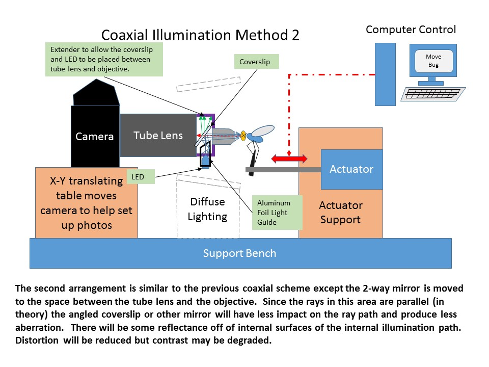 Another approach that occurred to me last night is to place the LED directly in the optical path. The LED would obscure the optical path somewhat ...  sc 1 st  Photomacrography.net & www.photomacrography.net :: View topic - Coaxial illumination on ... azcodes.com